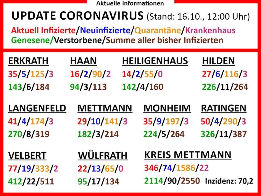 Corona-Zahlen am Freitag