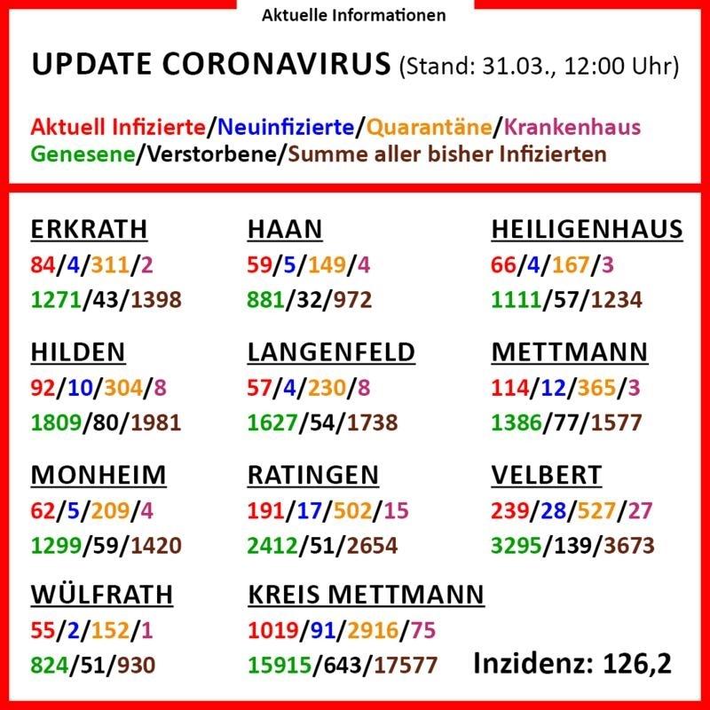 Corona Virus - Der Sachstand am Mittwoch